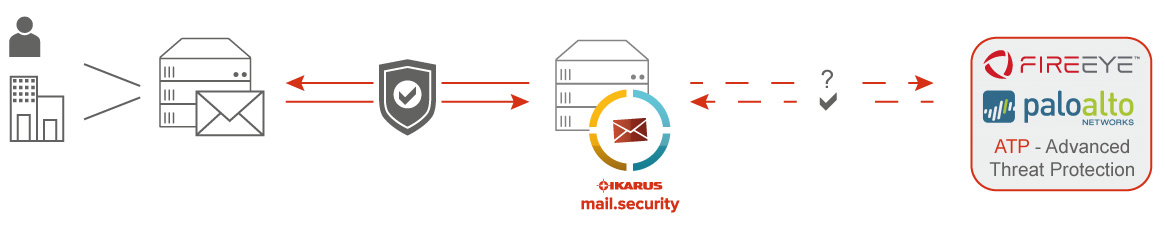 IKARUS mail.security Infografik