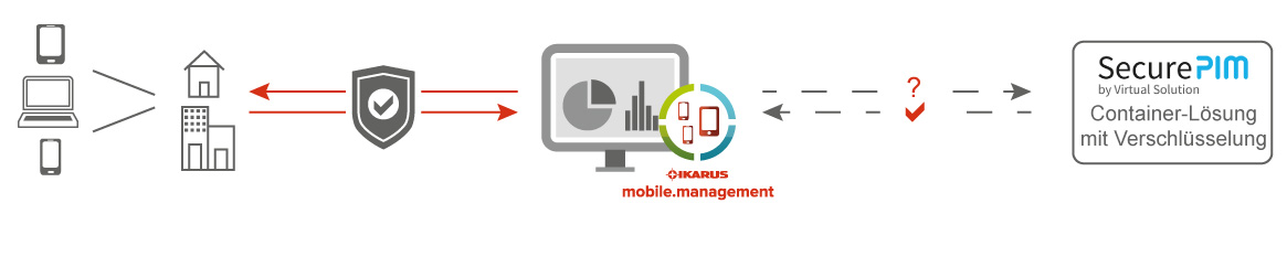 IKARUS mobile.management Infografik