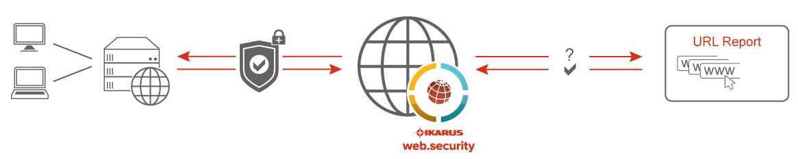 IKARUS web.security Infografik