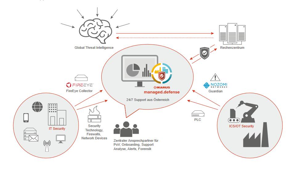 Schematische Darstellung des IKARUS managed.defense-Services, um das Zusammenspiel der Unternehmen und Produkte zu verdeutlichen