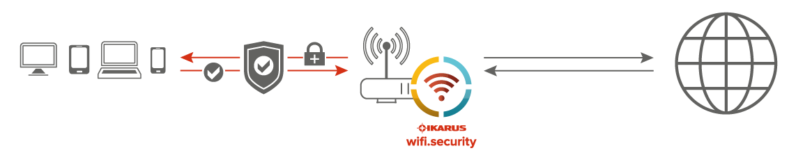 IKARUS wifi.security