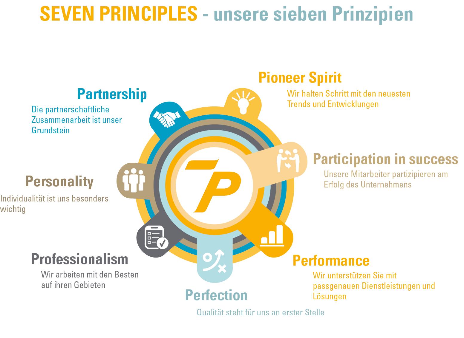 Sieben Prinzipien