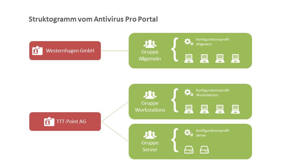Aufbau AV Portal