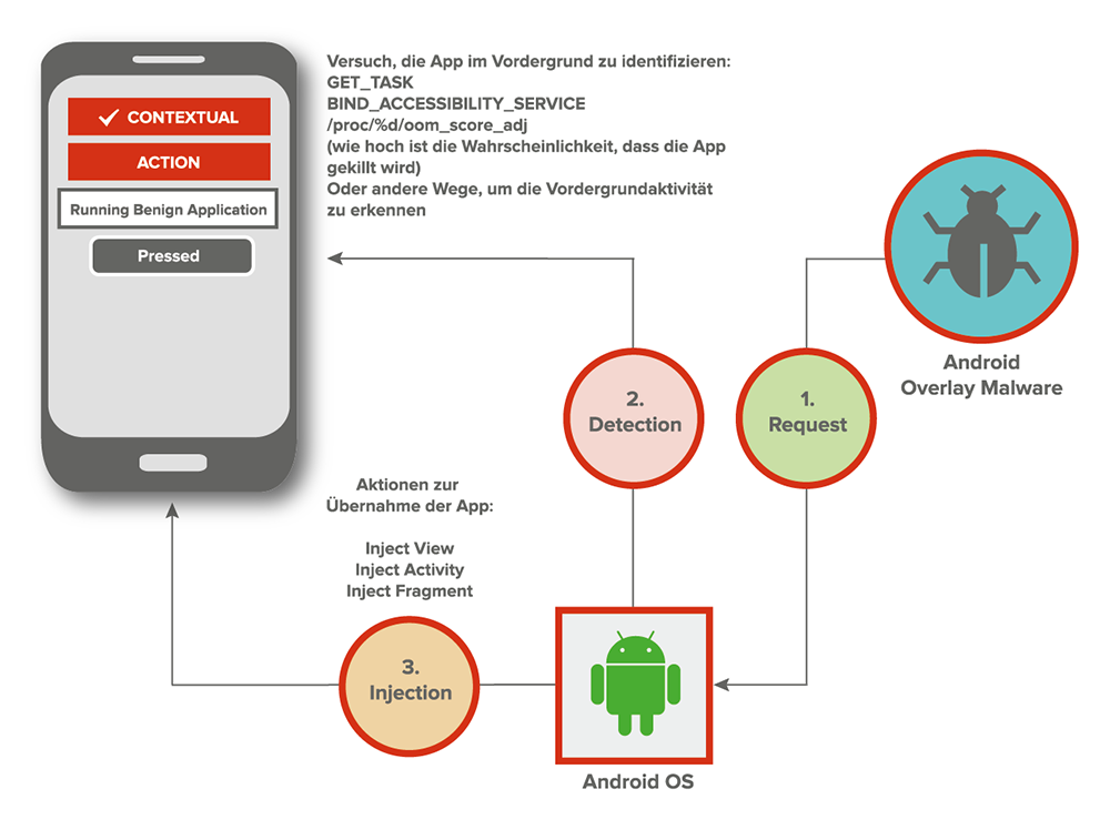 Android-Overlay-Angriff