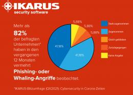 IKARUS Umfrage Statistk
