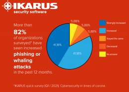 *IKARUS quick survey (Q1 / 2021): Cybersecurity in times of corona