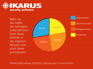 IKARUS Umfrag Statistk 2