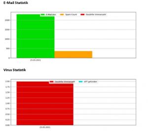 spam-malware-reports
