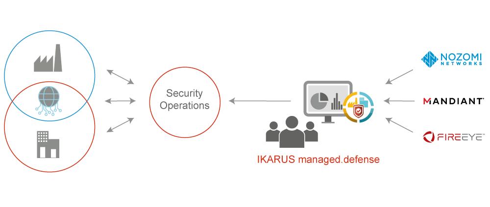 IKARUS managed.defense Infografik